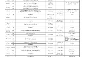 gyouji2018